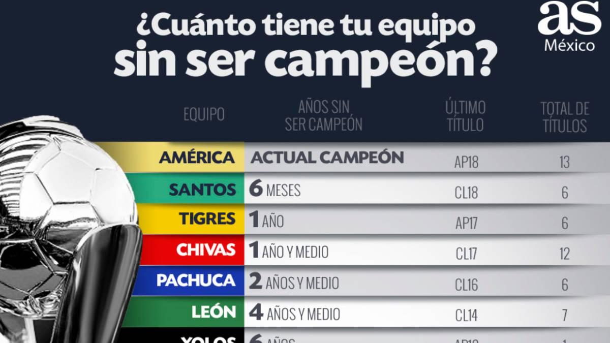 Pensativo sofá origen  Cruz Azul: ¿Hace cuánto que tu equipo no es campeón de la Liga MX? - AS  México
